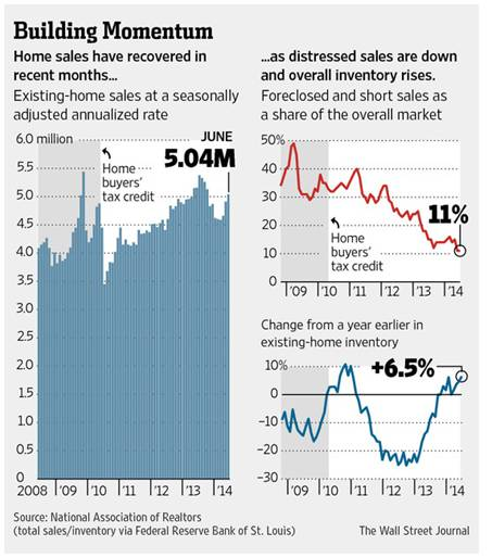 Report on existing home sales